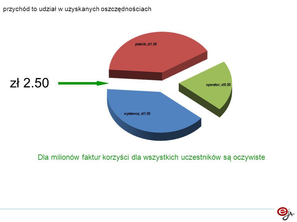 przychód to udział w uzyskanych oszczędnościach zł 2.50 Dla milionów faktur korzyści dla wszystkich uczestników są oczywiste