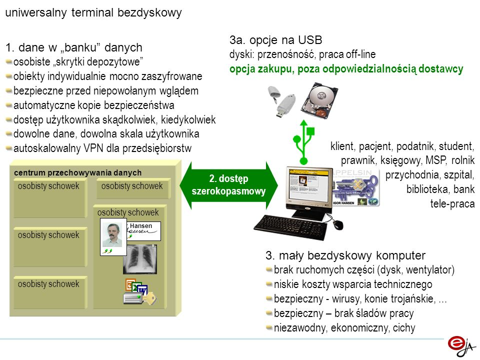 physical disks backup individual encryption storage security against inside access storage safety against damage, loss signed packets access security against outside access enabling access tools browser shellbrowser plug-inLibrary (DLL)phone browser custom software application XHTML tools WML redundancy for availability licence verification third party physical site safety fire, theft,...