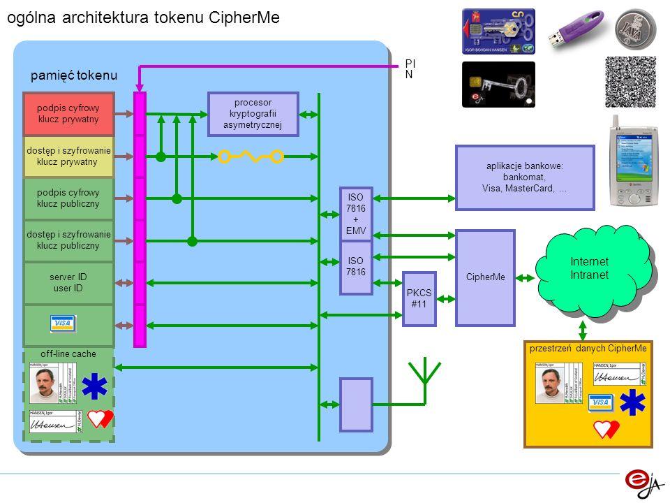 ogólna architektura tokenu CipherMe podpis cyfrowy klucz publiczny server ID user ID dostęp i szyfrowanie klucz prywatny podpis cyfrowy klucz prywatny