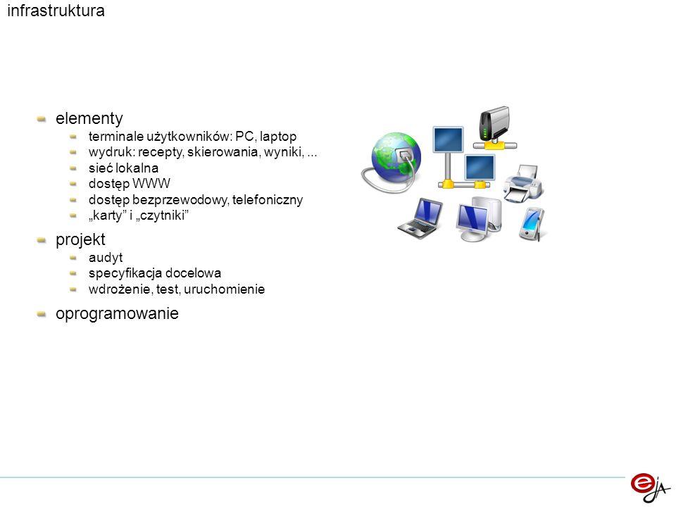 elementy terminale użytkowników: PC, laptop wydruk: recepty, skierowania, wyniki,... sieć lokalna dostęp WWW dostęp bezprzewodowy, telefoniczny karty