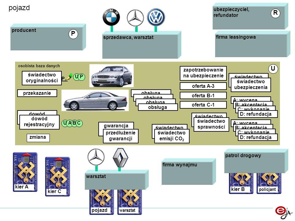 kier B policjant pojazd osobista baza danych U świadectwo oryginalności P_ UP kier A patrol drogowy producent ubezpieczyciel, refundator przekazanie gwarancja przedłużenie gwarancji świadectwo ubezpieczenia świadectwo ubezpieczenia świadectwo sprawności świadectwo sprawności obsługa A: wycena B: akceptacja C: wykonanie D: refundacja R zapotrzebowanie na ubezpieczenie oferta A-3 oferta B-1 oferta C-1 sprzedawca, warsztat dowód rejestracyjny dowód rejestracyjny świadectwo emisji CO 2 świadectwo emisji CO 2 kier C UABC P firma leasingowa firma wynajmu zmiana pojazd warsztat A: wycena B: akceptacja C: wykonanie D: refundacja