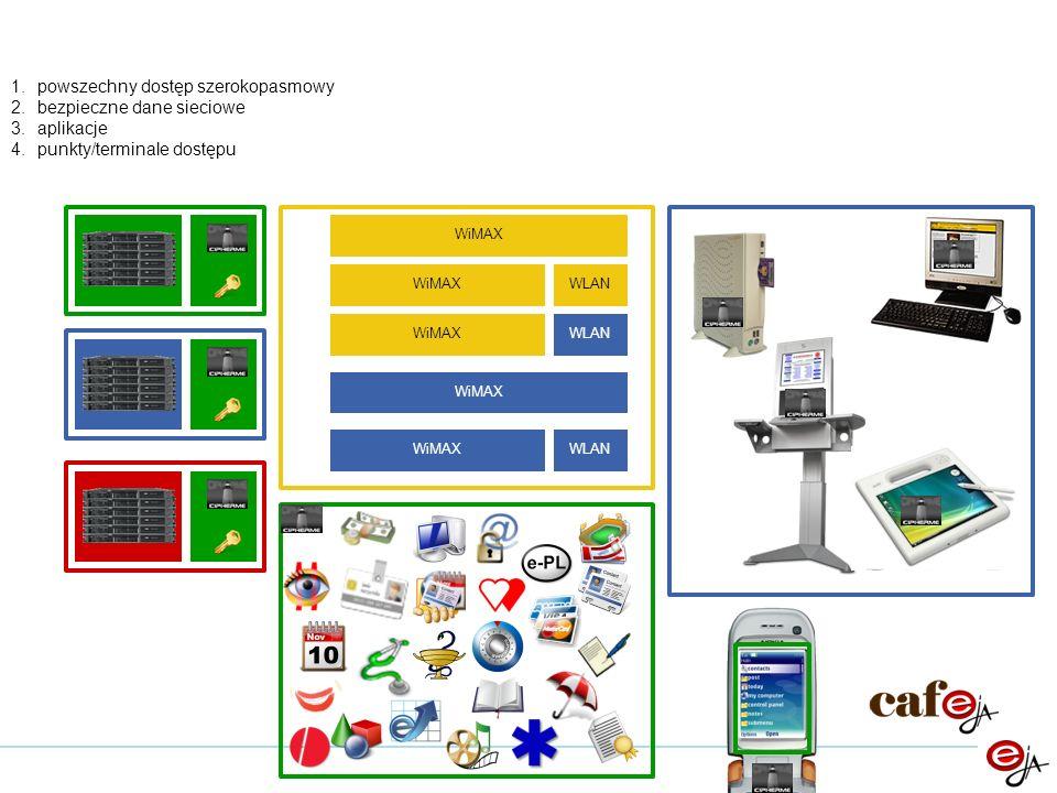 WiMAX WLAN WiMAX WLAN WiMAXWLAN 1.powszechny dostęp szerokopasmowy 2.bezpieczne dane sieciowe 3.aplikacje 4.punkty/terminale dostępu