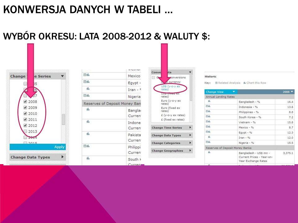 KONWERSJA DANYCH W TABELI … WYBÓR OKRESU: LATA 2008-2012 & WALUTY $:
