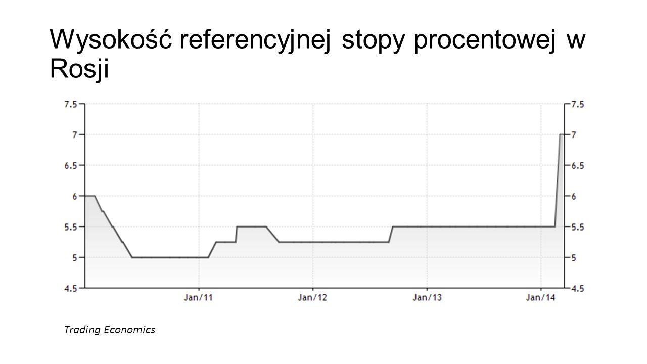 Wysokość referencyjnej stopy procentowej w Rosji Trading Economics