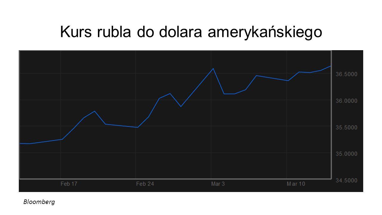 Bloomberg Kurs rubla do dolara amerykańskiego