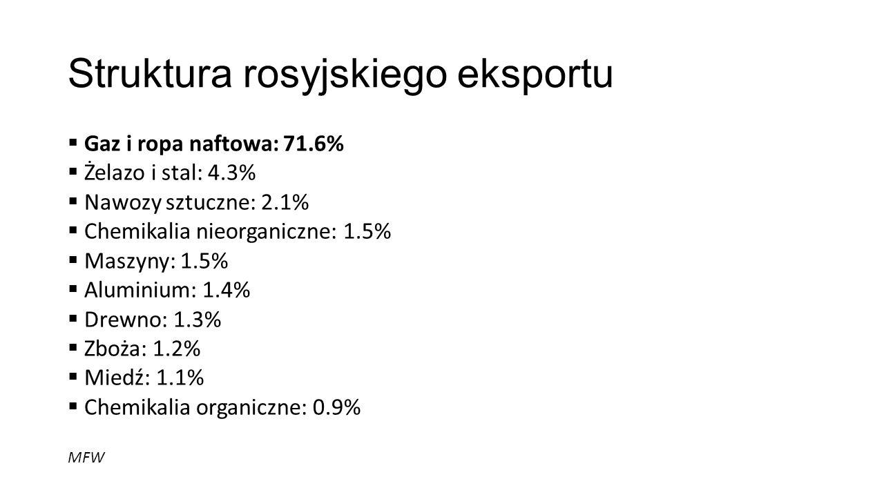 Struktura rosyjskiego eksportu Gaz i ropa naftowa: 71.6% Żelazo i stal: 4.3% Nawozy sztuczne: 2.1% Chemikalia nieorganiczne: 1.5% Maszyny: 1.5% Alumin