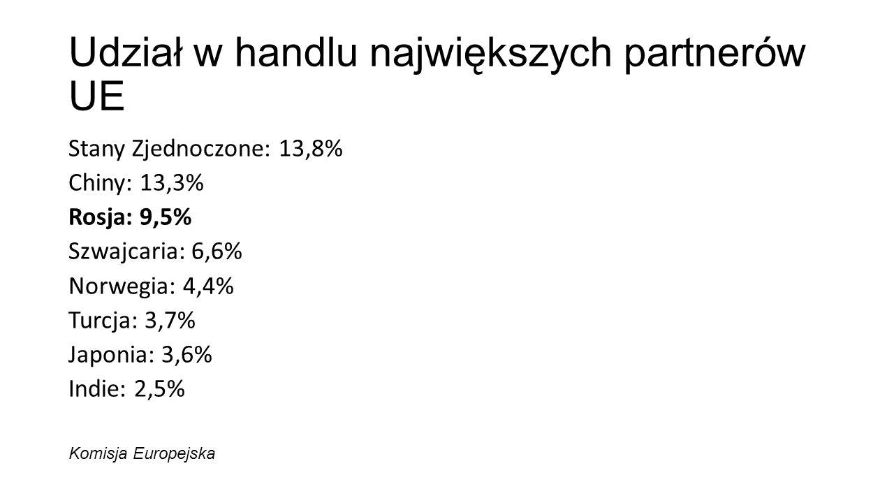 Udział w handlu największych partnerów UE Stany Zjednoczone: 13,8% Chiny: 13,3% Rosja: 9,5% Szwajcaria: 6,6% Norwegia: 4,4% Turcja: 3,7% Japonia: 3,6%