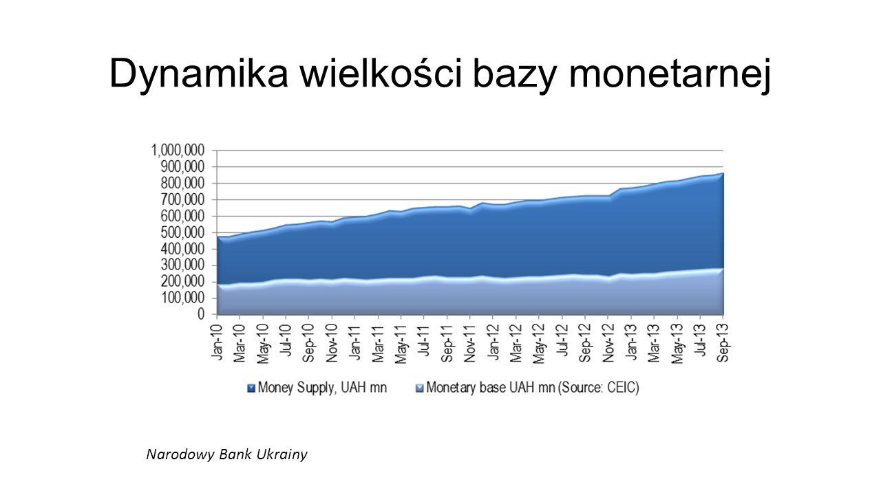 Dynamika wielkości bazy monetarnej Narodowy Bank Ukrainy