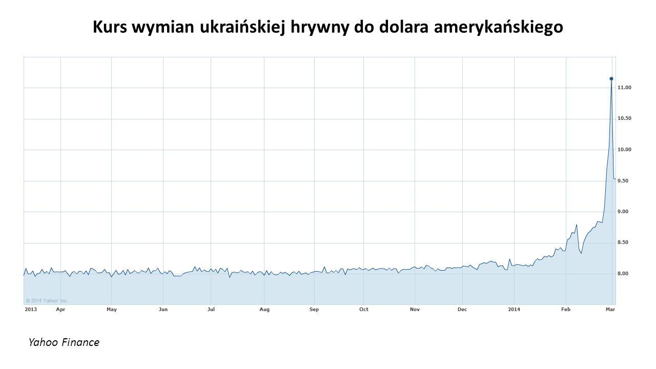 Yahoo Finance Kurs wymian ukraińskiej hrywny do dolara amerykańskiego
