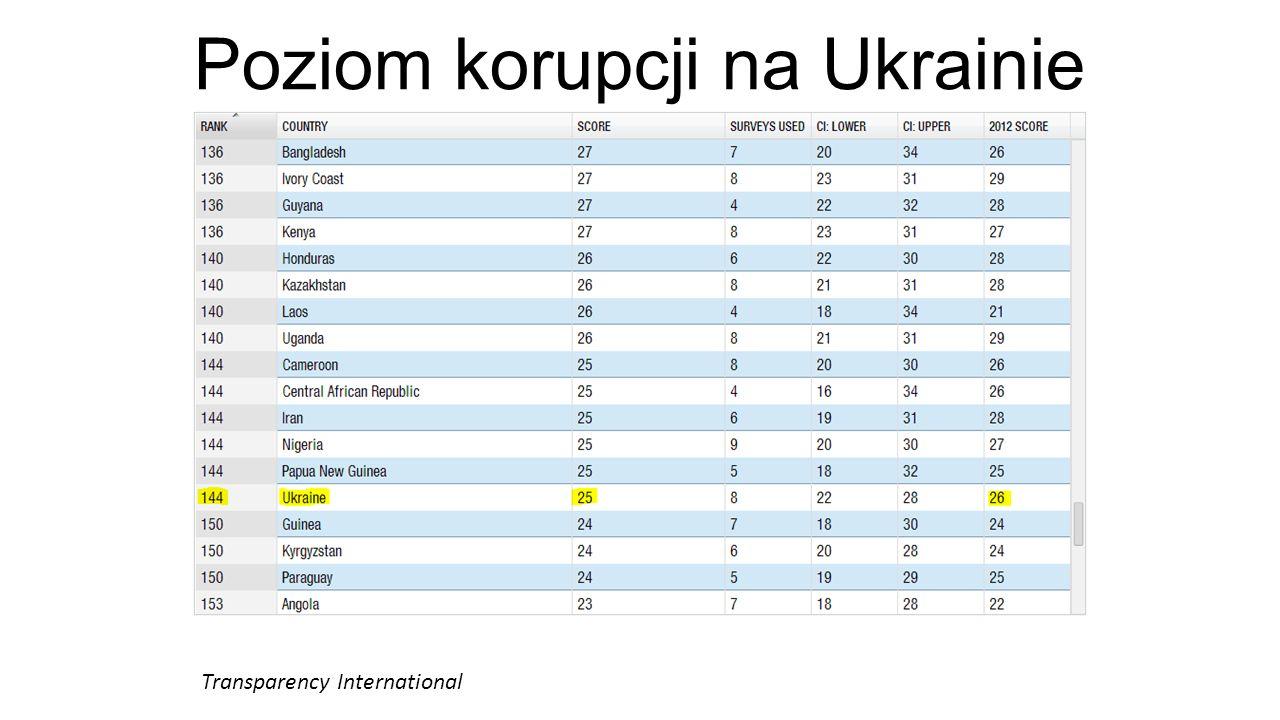Poziom korupcji na Ukrainie Transparency International