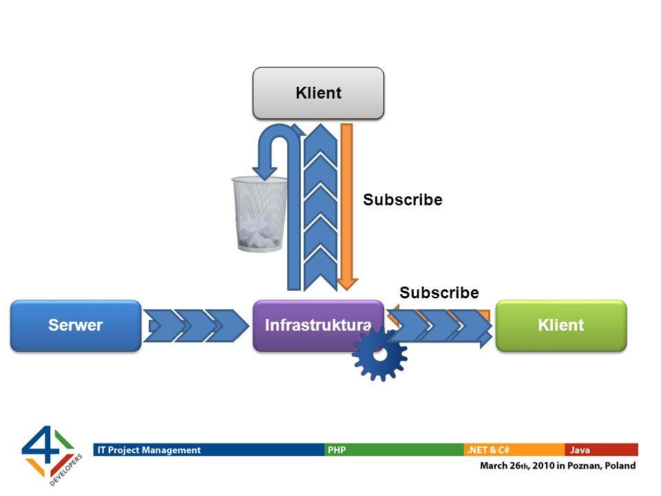 Serwer Klient Infrastruktura Klient Subscribe Klient