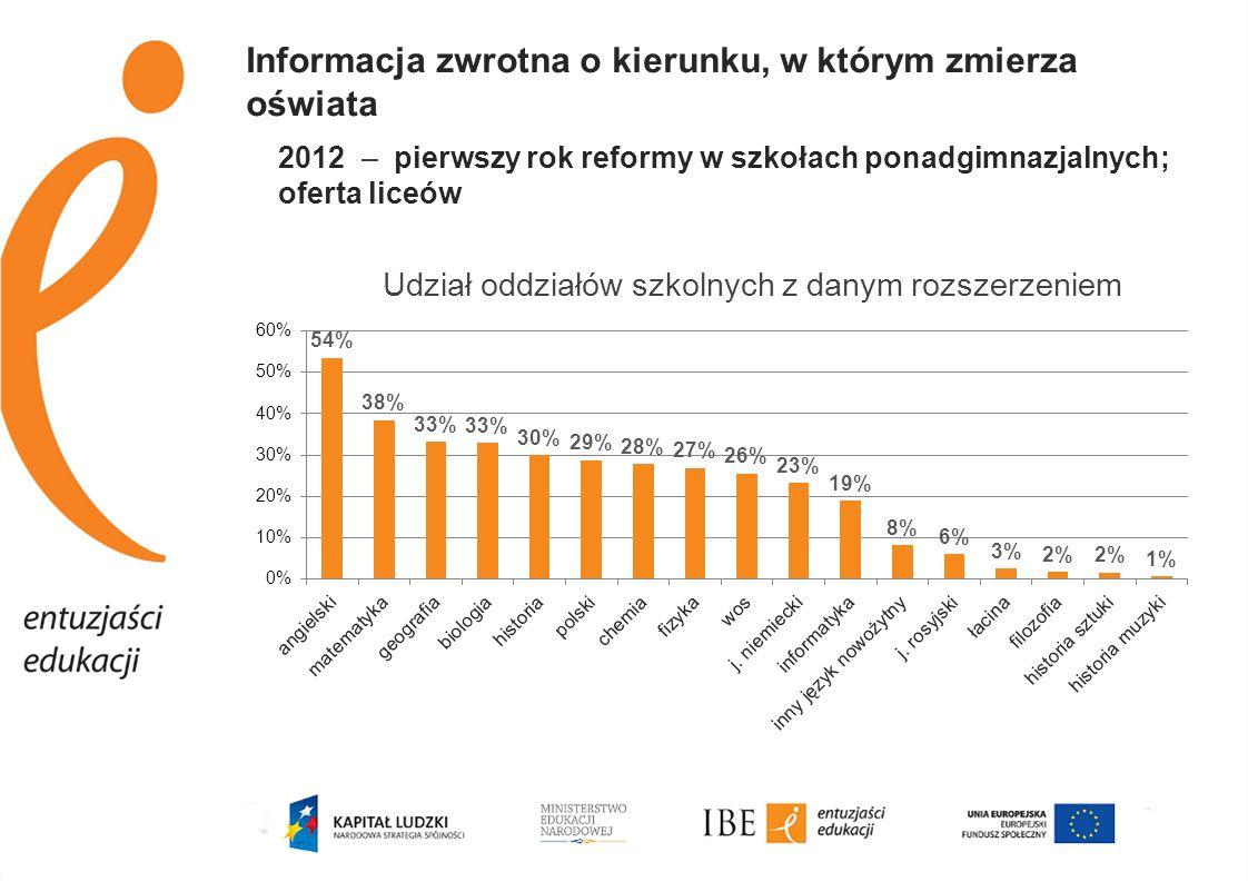 Informacja zwrotna o kierunku, w którym zmierza oświata 2012 – pierwszy rok reformy w szkołach ponadgimnazjalnych; oferta liceów