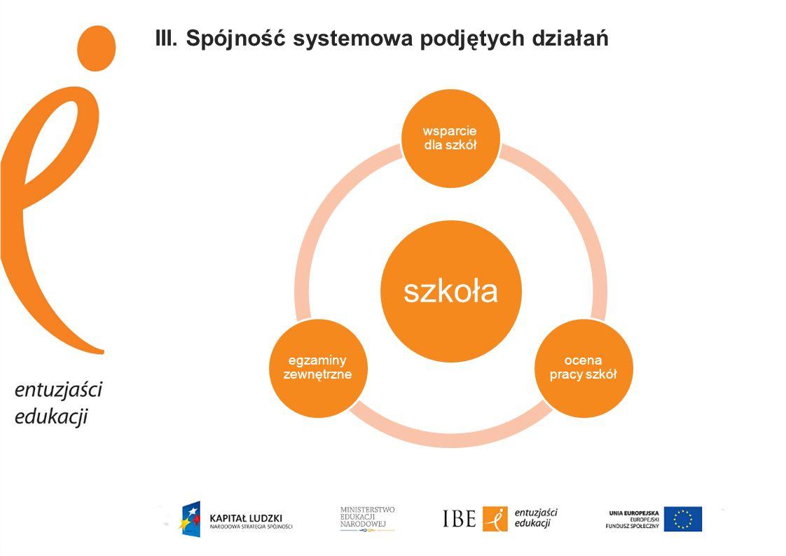 III. Spójność systemowa podjętych działań szkoła wsparcie dla szkół ocena pracy szkół egzaminy zewnętrzne