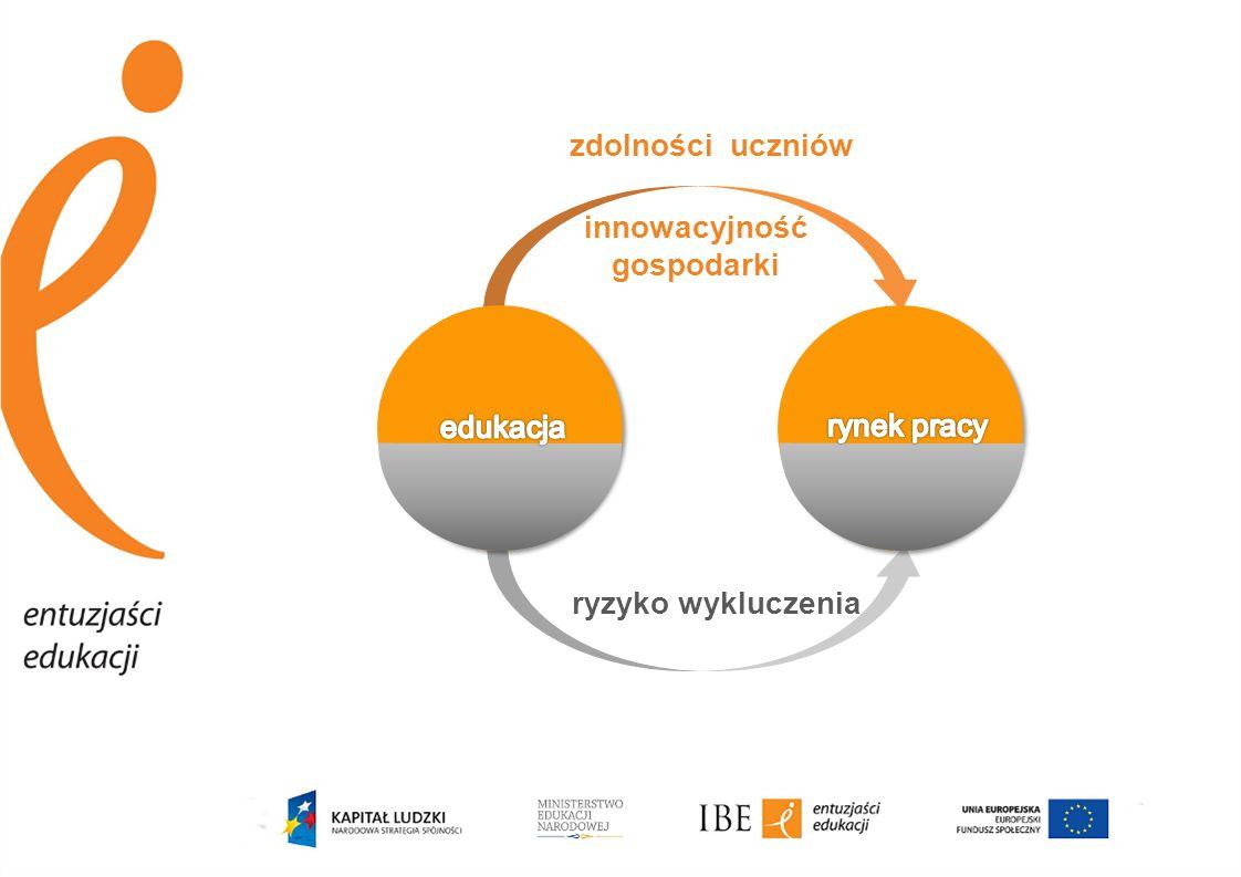 zdolności uczniów innowacyjność gospodarki ryzyko wykluczenia