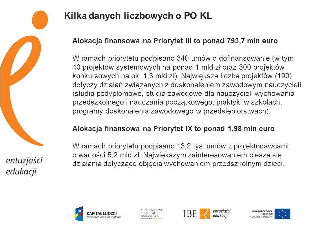 Kilka danych liczbowych o PO KL Alokacja finansowa na Priorytet III to ponad 793,7 mln euro W ramach priorytetu podpisano 340 umów o dofinansowanie (w