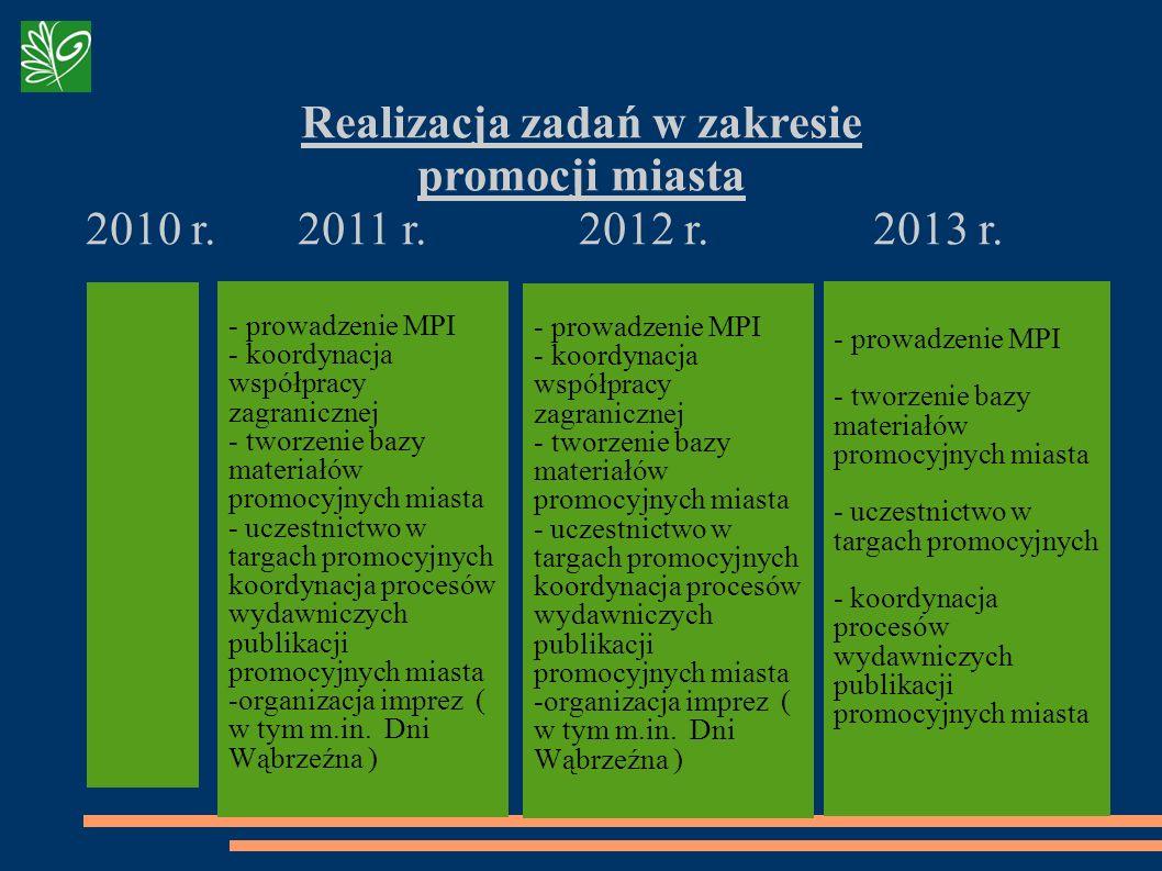 Realizacja zadań w zakresie promocji miasta 2010 r. 2011 r. 2012 r. 2013 r. - prowadzenie MPI - koordynacja współpracy zagranicznej - tworzenie bazy m