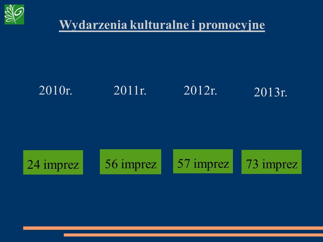 Wydarzenia kulturalne i promocyjne 56 imprez 57 imprez 2012r.2011r.2010r. 24 imprez 73 imprez 2013r.