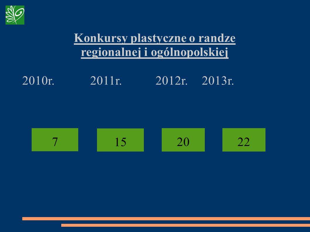 Konkursy plastyczne o randze regionalnej i ogólnopolskiej 2010r. 2011r. 2012r.2013r. 15 20 7 22