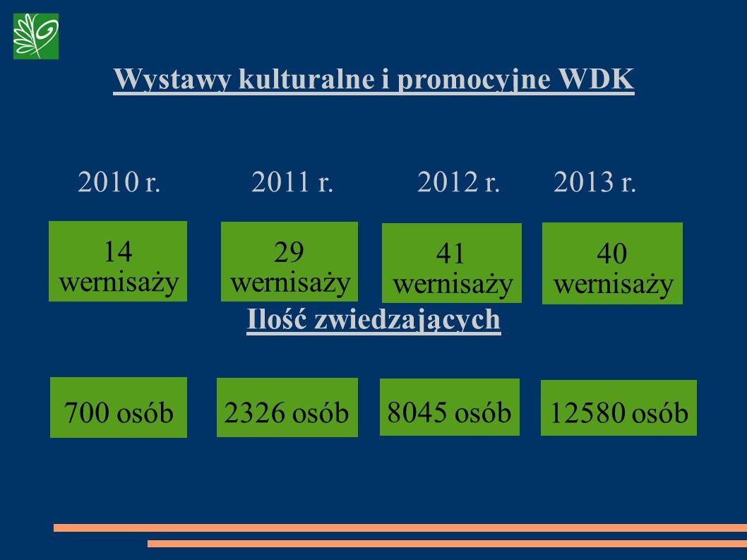 Wystawy kulturalne i promocyjne WDK 2010 r. 2011 r. 2012 r. 2013 r. Ilość zwiedzających 41 wernisaży 14 wernisaży 700 osób 8045 osób 29 wernisaży 2326