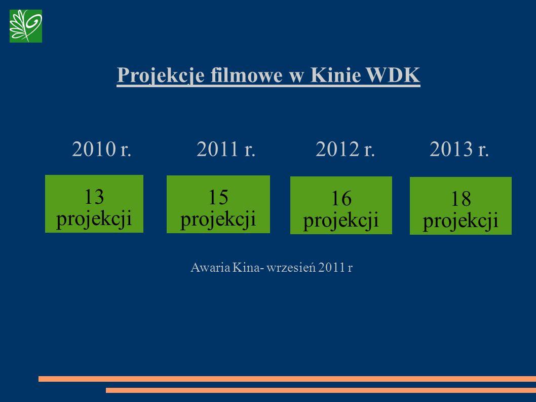 Projekcje filmowe w Kinie WDK 2010 r. 2011 r. 2012 r. 2013 r. Awaria Kina- wrzesień 2011 r 16 projekcji 13 projekcji 15 projekcji 18 projekcji