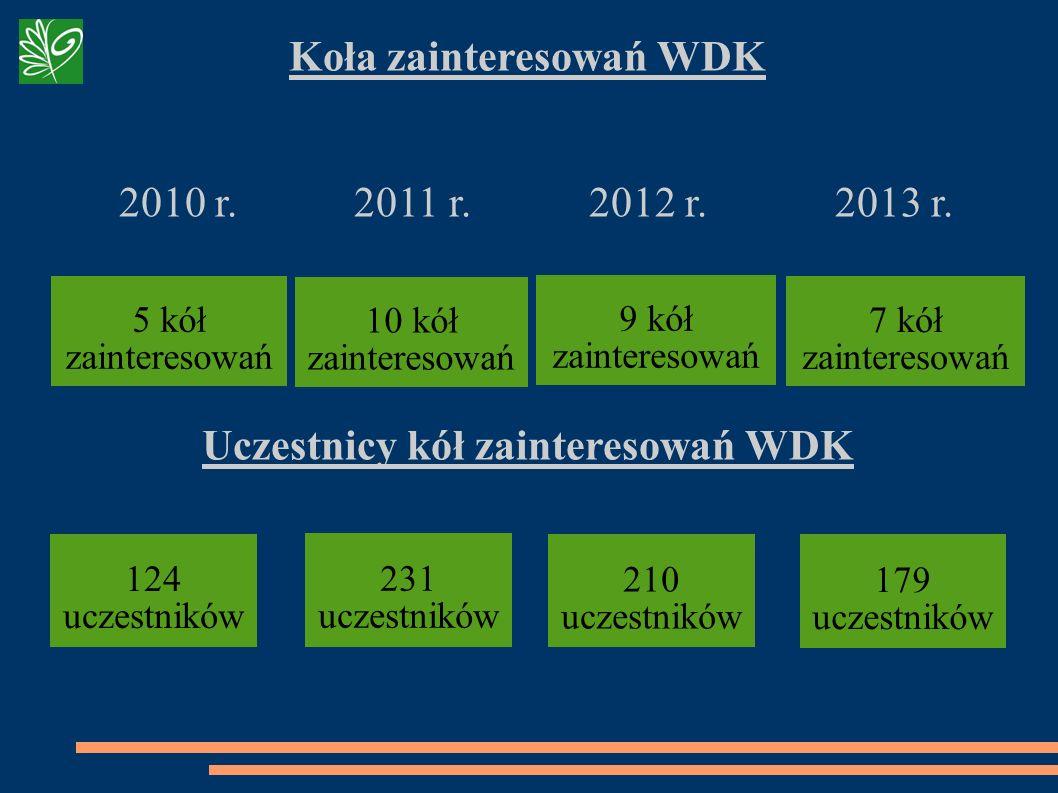 Koła zainteresowań WDK 2010 r. 2011 r. 2012 r. 2013 r. Uczestnicy kół zainteresowań WDK 5 kół zainteresowań 9 kół zainteresowań 124 uczestników 210 uc