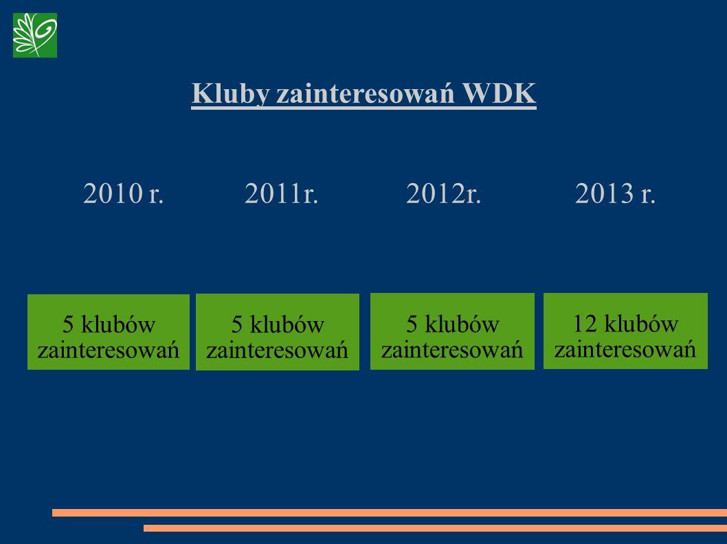 Kluby zainteresowań WDK 2010 r. 2011r. 2012r. 2013 r. 5 klubów zainteresowań 12 klubów zainteresowań