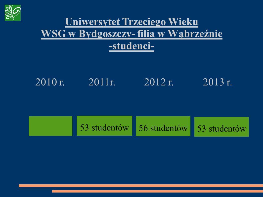 Uniwersytet Trzeciego Wieku WSG w Bydgoszczy- filia w Wąbrzeźnie -studenci- 2010 r. 2011r. 2012 r. 2013 r. 56 studentów 53 studentów