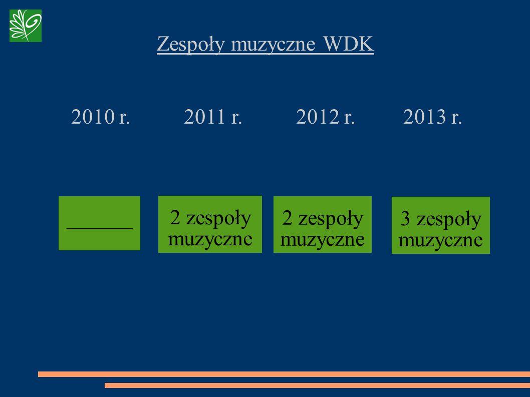 Zespoły muzyczne WDK 2010 r. 2011 r. 2012 r. 2013 r. 2 zespoły muzyczne ______ 3 zespoły muzyczne