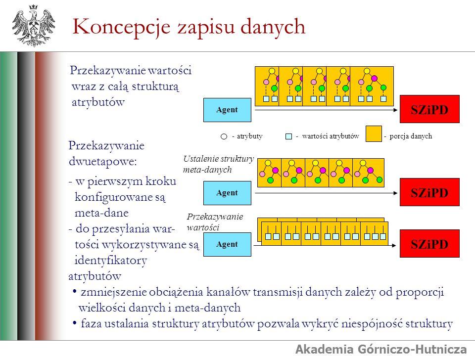 Akademia Górniczo-Hutnicza Koncepcje zapisu danych - atrybuty- wartości atrybutów - porcja danych Przekazywanie wartości wraz z całą strukturą atrybutów Przekazywanie dwuetapowe: - w pierwszym kroku konfigurowane są meta-dane - do przesyłania war- tości wykorzystywane są identyfikatory atrybutów Agent SZiPD Agent SZiPD Agent SZiPD Ustalenie struktury meta-danych Przekazywanie wartości zmniejszenie obciążenia kanałów transmisji danych zależy od proporcji wielkości danych i meta-danych faza ustalania struktury atrybutów pozwala wykryć niespójność struktury