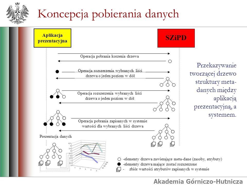 Akademia Górniczo-Hutnicza Koncepcja pobierania danych -elementy drzewa zawierające meta-dane (zasoby, atrybuty) -elementy drzewa mające zostać rozszerzone - zbiór wartości atrybutów zapisanych w systemie SZiPD Operacja pobrania korzenia drzewa Operacja rozszerzenia wybranych liści drzewa o jeden poziom w dół Operacja pobrania zapisanych w systemie wartości dla wybranych liści drzewa Prezentacja danych Aplikacja prezentacyjna Przekazywanie tworzącej drzewo struktury meta- danych między aplikacją prezentacyjną, a systemem.