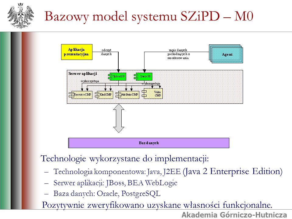Akademia Górniczo-Hutnicza Bazowy model systemu SZiPD – M0 Technologie wykorzystane do implementacji: –Technologia komponentowa: Java, J2EE (Java 2 Enterprise Edition) –Serwer aplikacji: JBoss, BEA WebLogic –Baza danych: Oracle, PostgreSQL Pozytywnie zweryfikowano uzyskane własności funkcjonalne.