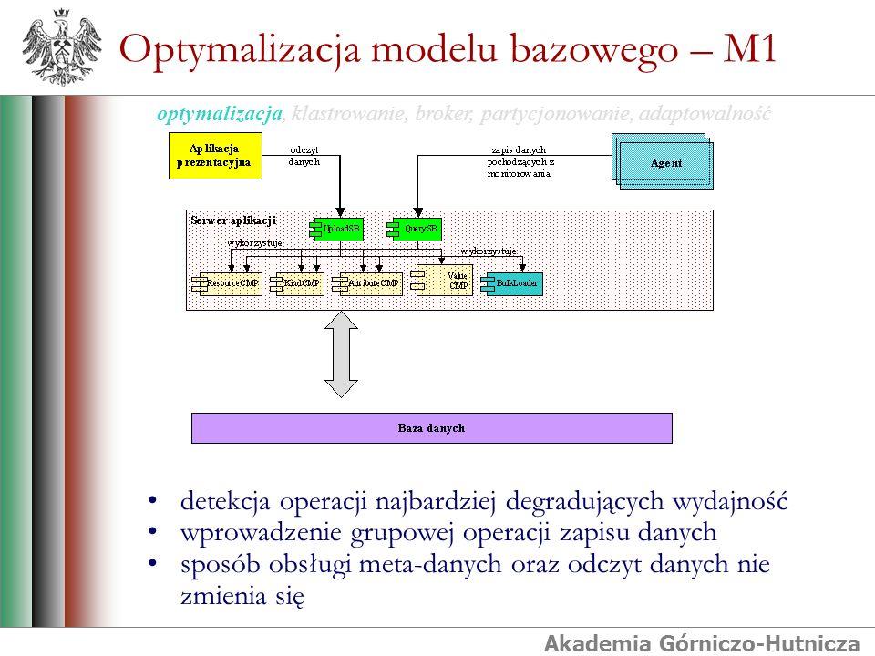 Akademia Górniczo-Hutnicza detekcja operacji najbardziej degradujących wydajność wprowadzenie grupowej operacji zapisu danych sposób obsługi meta-danych oraz odczyt danych nie zmienia się Optymalizacja modelu bazowego – M1 optymalizacja, klastrowanie, broker, partycjonowanie, adaptowalność