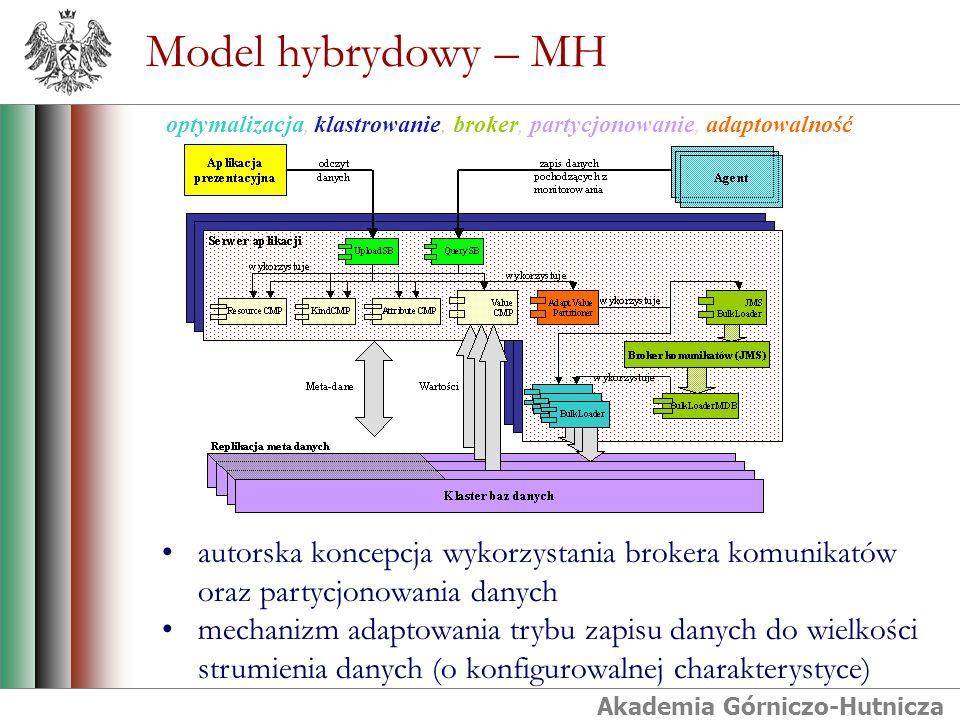 Akademia Górniczo-Hutnicza Model hybrydowy – MH autorska koncepcja wykorzystania brokera komunikatów oraz partycjonowania danych mechanizm adaptowania trybu zapisu danych do wielkości strumienia danych (o konfigurowalnej charakterystyce) optymalizacja, klastrowanie, broker, partycjonowanie, adaptowalność