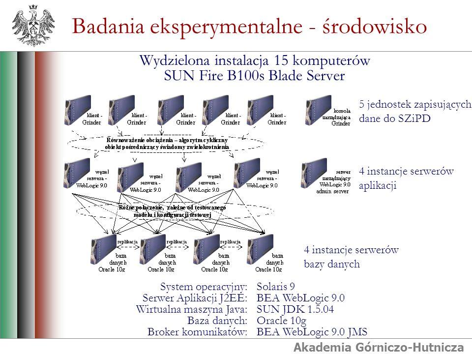 Akademia Górniczo-Hutnicza Badania eksperymentalne - środowisko Wydzielona instalacja 15 komputerów SUN Fire B100s Blade Server 5 jednostek zapisujących dane do SZiPD 4 instancje serwerów aplikacji 4 instancje serwerów bazy danych Solaris 9 BEA WebLogic 9.0 SUN JDK 1.5.04 Oracle 10g BEA WebLogic 9.0 JMS System operacyjny: Serwer Aplikacji J2EE: Wirtualna maszyna Java: Baza danych: Broker komunikatów: