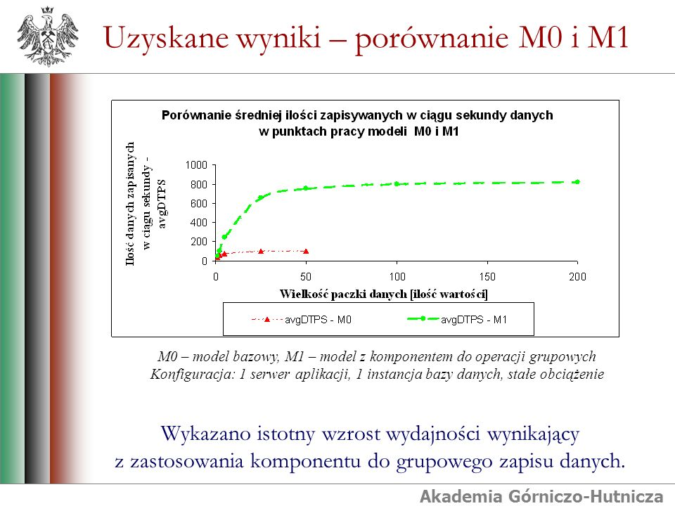 Akademia Górniczo-Hutnicza Uzyskane wyniki – porównanie M0 i M1 Wykazano istotny wzrost wydajności wynikający z zastosowania komponentu do grupowego zapisu danych.