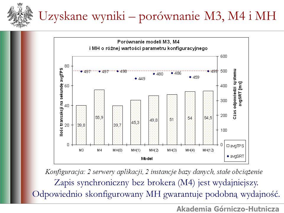 Akademia Górniczo-Hutnicza Uzyskane wyniki – porównanie M3, M4 i MH Zapis synchroniczny bez brokera (M4) jest wydajniejszy. Odpowiednio skonfigurowany