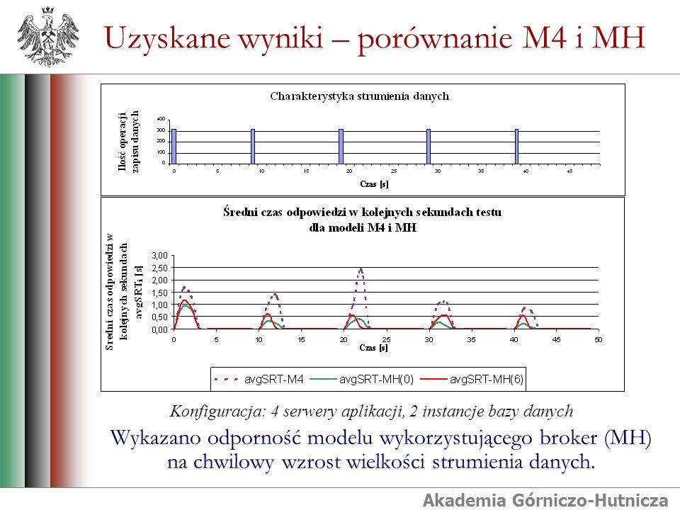 Akademia Górniczo-Hutnicza Uzyskane wyniki – porównanie M4 i MH Wykazano odporność modelu wykorzystującego broker (MH) na chwilowy wzrost wielkości strumienia danych.