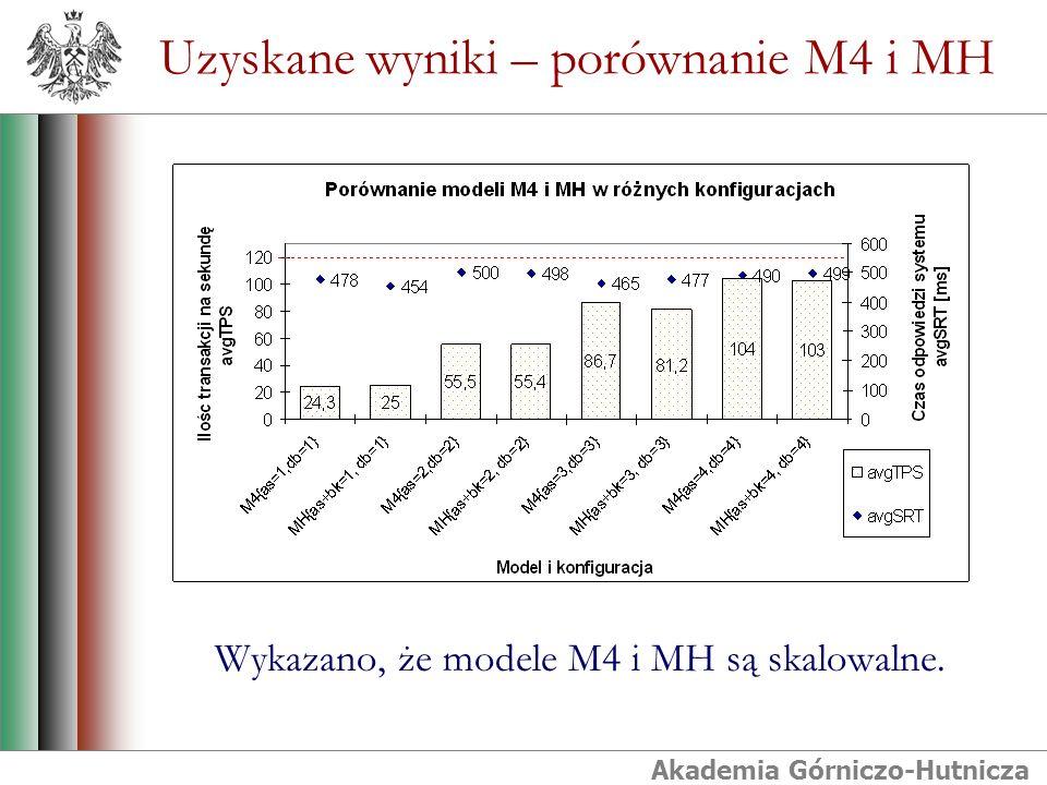 Akademia Górniczo-Hutnicza Uzyskane wyniki – porównanie M4 i MH Wykazano, że modele M4 i MH są skalowalne.