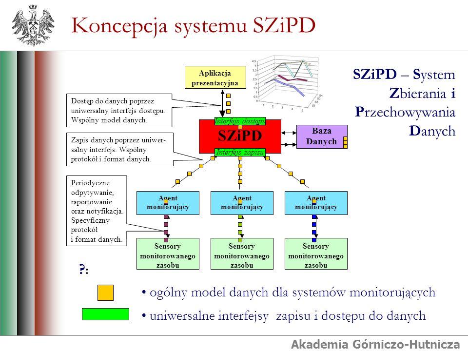 Akademia Górniczo-Hutnicza Koncepcja systemu SZiPD SZiPD Aplikacja prezentacyjna Zapis danych poprzez uniwer- salny interfejs. Wspólny protokół i form