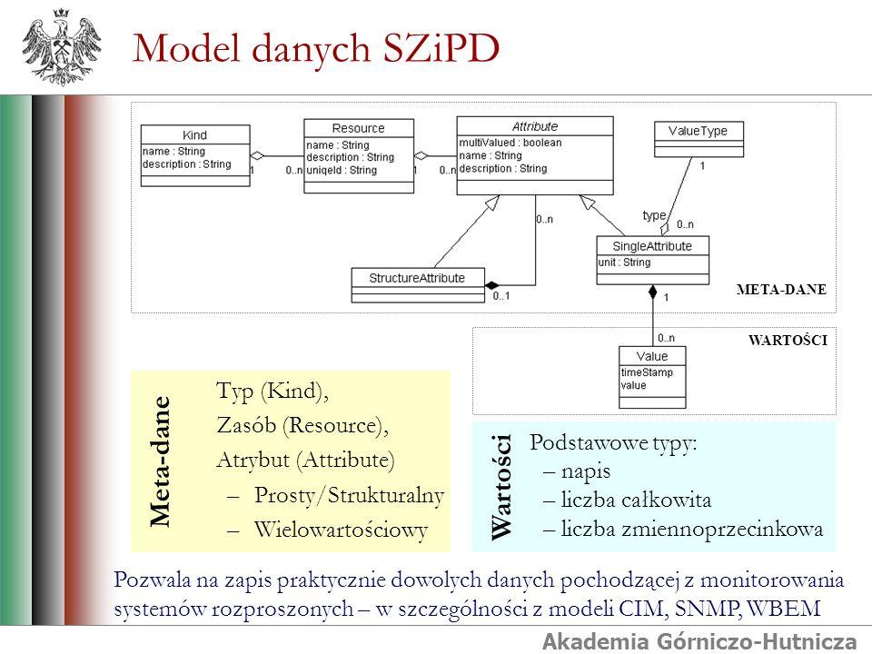 Akademia Górniczo-Hutnicza Model danych SZiPD META-DANE WARTOŚCI Typ (Kind), Zasób (Resource), Atrybut (Attribute) –Prosty/Strukturalny –Wielowartościowy Meta-dane Podstawowe typy: – napis – liczba całkowita – liczba zmiennoprzecinkowa Wartości Pozwala na zapis praktycznie dowolych danych pochodzącej z monitorowania systemów rozproszonych – w szczególności z modeli CIM, SNMP, WBEM