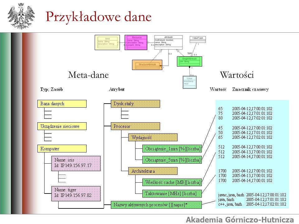 Akademia Górniczo-Hutnicza Kierunki dalszych prac Zastosowanie SZiPD do zapisu danych pochodzących z monitorowania rzeczywistych źródeł danych.