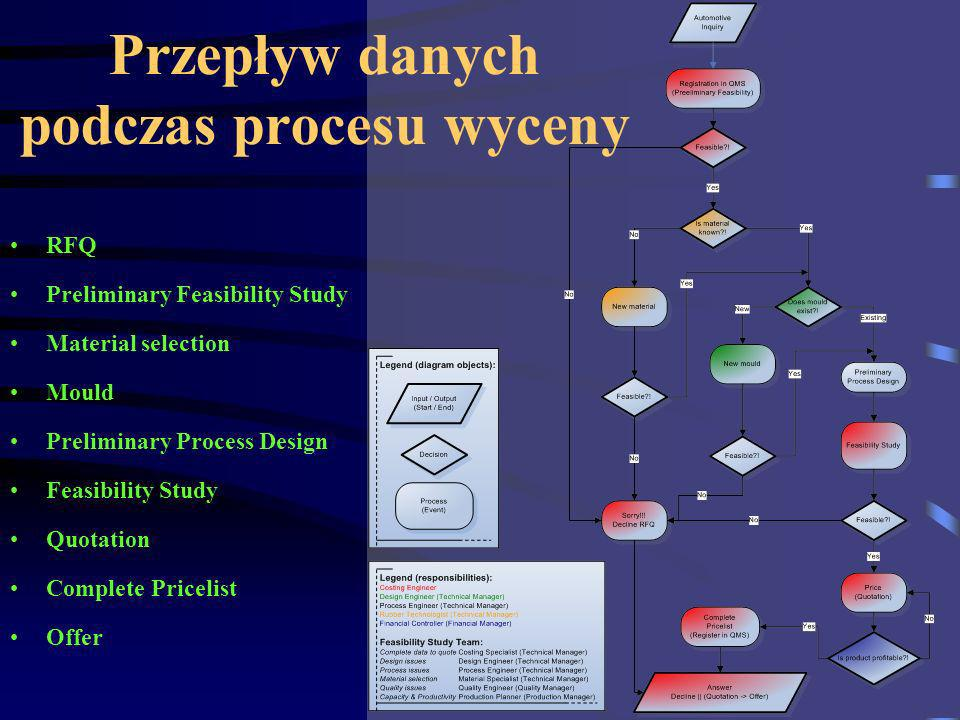 RFQ Preliminary Feasibility Study Material selection Mould Preliminary Process Design Feasibility Study Quotation Complete Pricelist Offer Przepływ danych podczas procesu wyceny