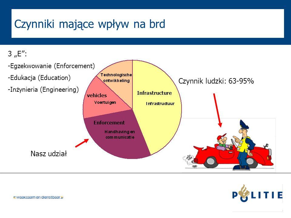 Czynniki mające wpływ na brd Nasz udział Czynnik ludzki: 63-95% 3 E: -Egzekwowanie (Enforcement) -Edukacja (Education) -Inżynieria (Engineering) Infra