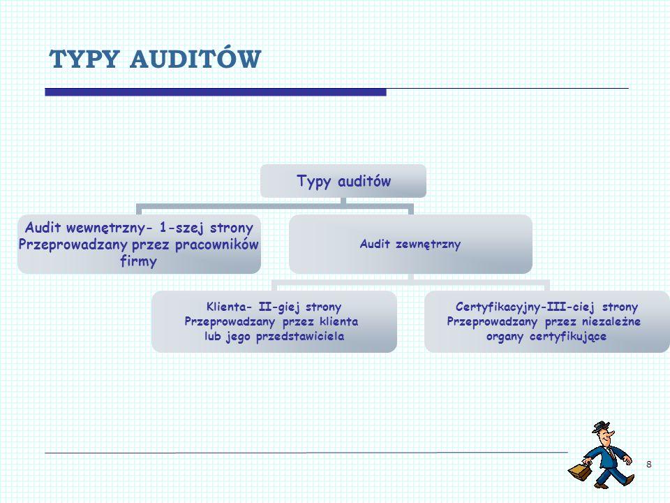 8 TYPY AUDITÓW Typy auditów Audit wewnętrzny- 1-szej strony Przeprowadzany przez pracowników firmy Audit zewnętrzny Klienta- II-giej strony Przeprowad