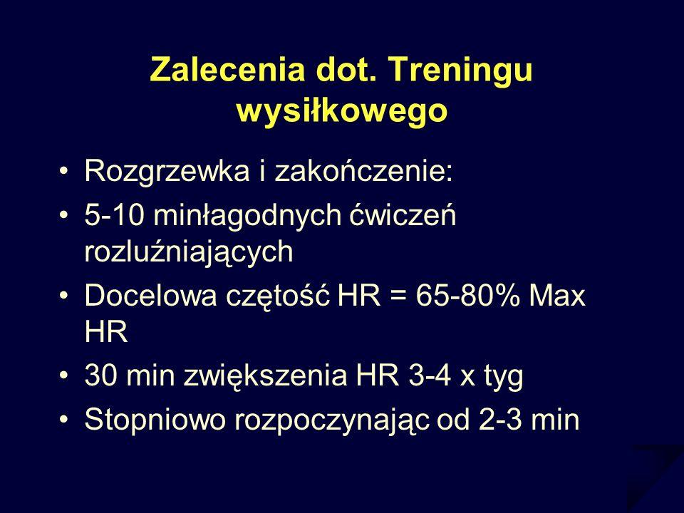 Zalecenia dot. Treningu wysiłkowego Rozgrzewka i zakończenie: 5-10 minłagodnych ćwiczeń rozluźniających Docelowa czętość HR = 65-80% Max HR 30 min zwi