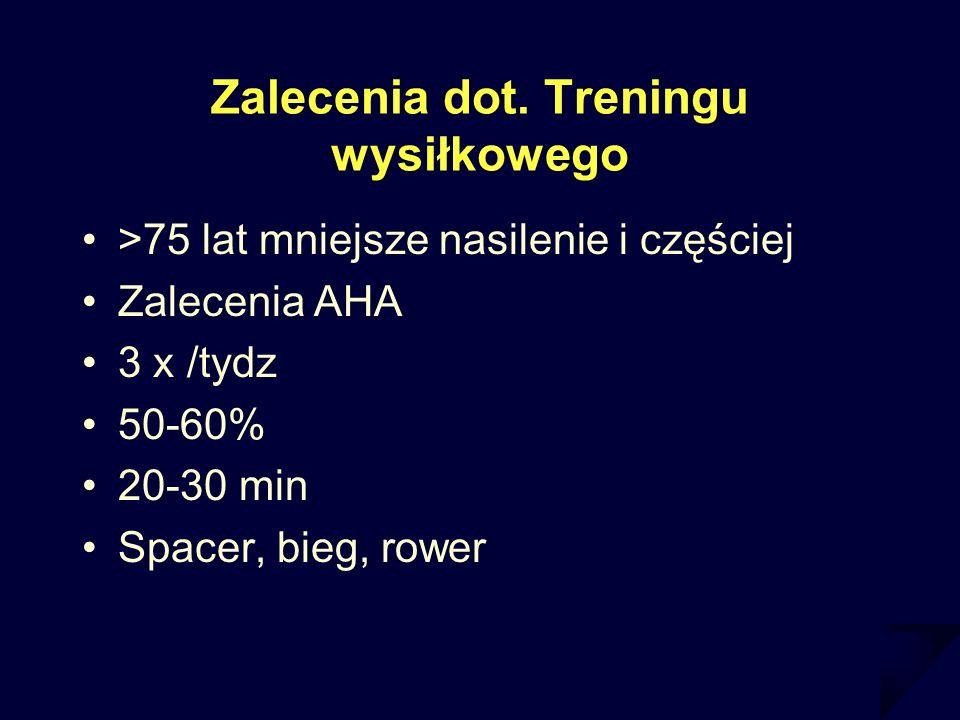 Zalecenia dot. Treningu wysiłkowego >75 lat mniejsze nasilenie i częściej Zalecenia AHA 3 x /tydz 50-60% 20-30 min Spacer, bieg, rower