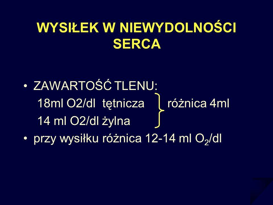 WYSIŁEK W NIEWYDOLNOŚCI SERCA ZAWARTOŚĆ TLENU: 18ml O2/dl tętnicza różnica 4ml 14 ml O2/dl żylna przy wysiłku różnica 12-14 ml O 2 /dl
