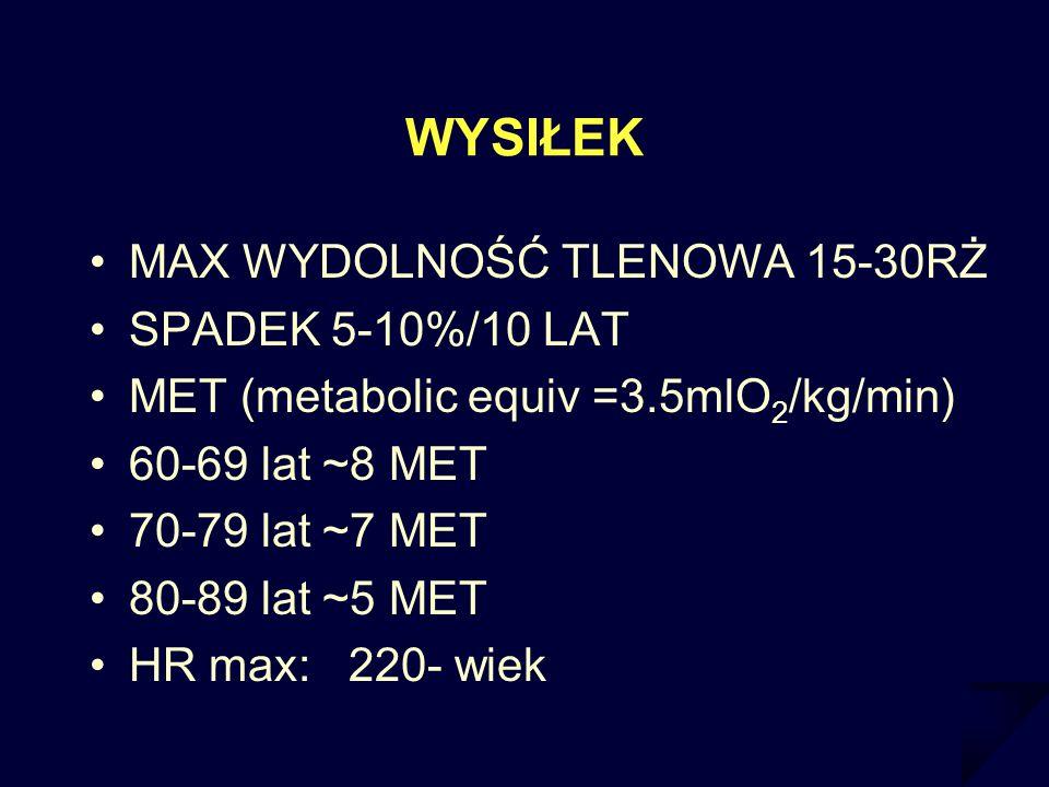 WYSIŁEK MAX WYDOLNOŚĆ TLENOWA 15-30RŻ SPADEK 5-10%/10 LAT MET (metabolic equiv =3.5mlO 2 /kg/min) 60-69 lat ~8 MET 70-79 lat ~7 MET 80-89 lat ~5 MET H