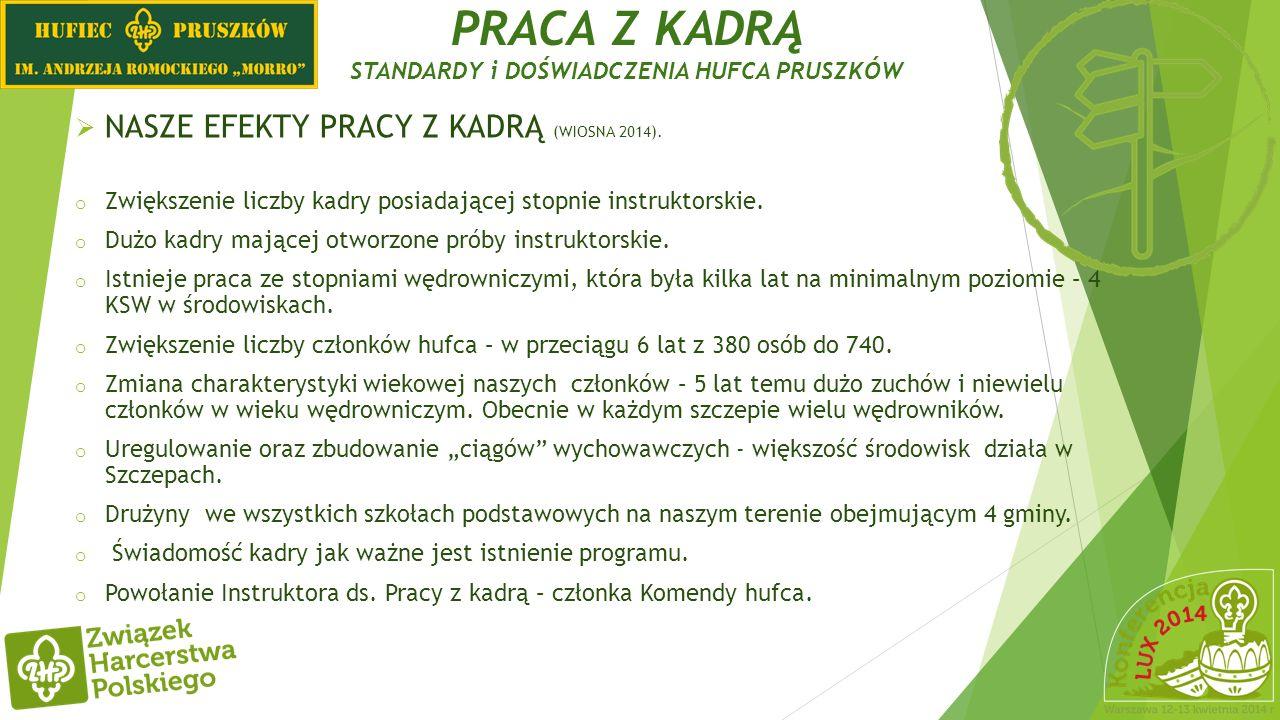 PRACA Z KADRĄ STANDARDY i DOŚWIADCZENIA HUFCA PRUSZKÓW NASZE EFEKTY PRACY Z KADRĄ (WIOSNA 2014). o Zwiększenie liczby kadry posiadającej stopnie instr