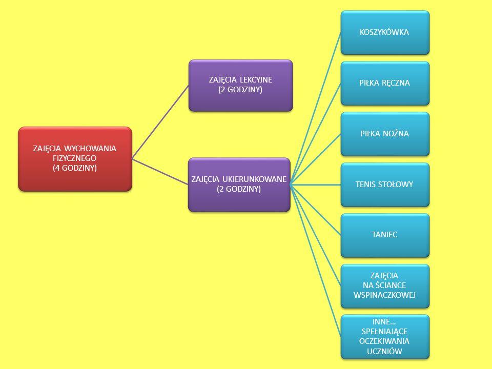 ZAJĘCIA WYCHOWANIA FIZYCZNEGO (4 GODZINY) ZAJĘCIA LEKCYJNE (2 GODZINY) ZAJĘCIA UKIERUNKOWANE (2 GODZINY) KOSZYKÓWKAPIŁKA RĘCZNAPIŁKA NOŻNATENIS STOŁOWYTANIEC ZAJĘCIA NA ŚCIANCE WSPINACZKOWEJ INNE… SPEŁNIAJĄCE OCZEKIWANIA UCZNIÓW